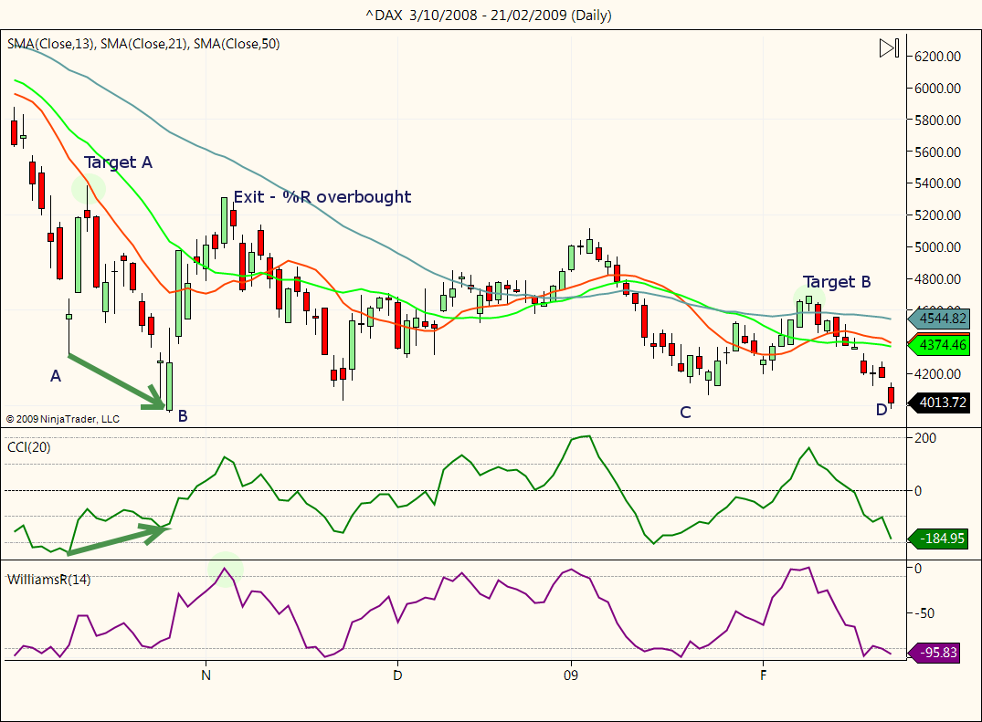 DAX chart showing divergence