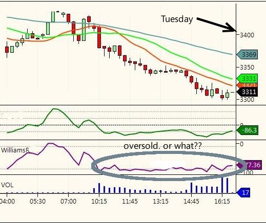 Intraday SPI chart